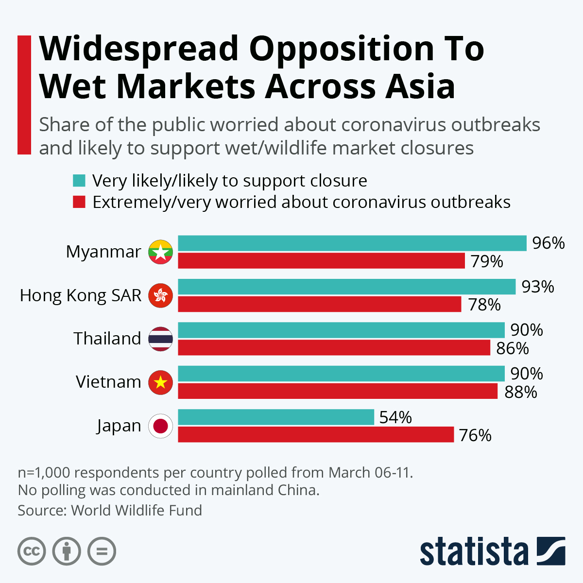 Widespread Opposition To Wet Markets Across Asia 3